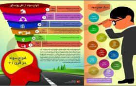 رابطه سواد مالی و اقتصادی و موفقیت مدیران سازمانها