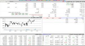 برنامه سیگنال یاب برای خرید سهام در بورس